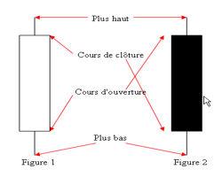 Schéma explicatif de la construction d'un doji