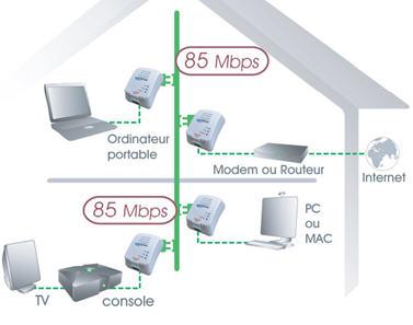 Nous avons test le cpl for Antenne relais wifi maison
