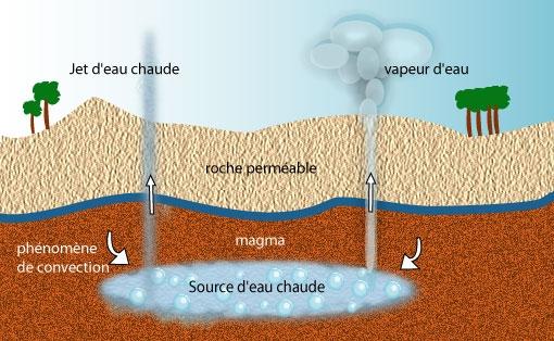 comment fonctionne un geyser