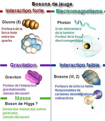 BOSONS   -   FAMILLE de PARTICULES - HydroLAB Bosons