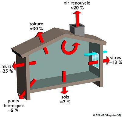 Ces maisons qui conomisent l 39 nergie architecture bioclimatique - Perte d energie maison ...