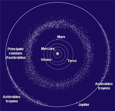 ... des astéroïdes gravitent sagement autour du Soleil dans une zone située  entre les orbites de Mars et de Jupiter et appelée
