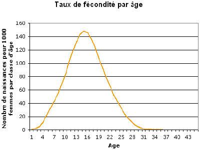 courbe de fertilite chez la femme