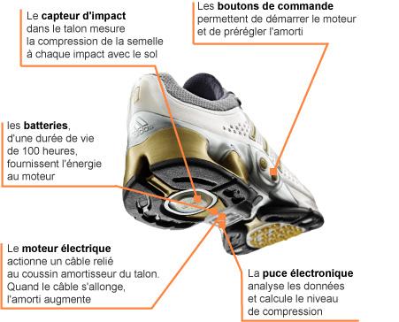 Chaussure Intelligente Intelligente La Chaussure La Intelligente La Intelligente La La Chaussure Chaussure m8nOv0wN