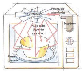 pourquoi ne faut il pas mettre de m tal dans un four micro ondes. Black Bedroom Furniture Sets. Home Design Ideas